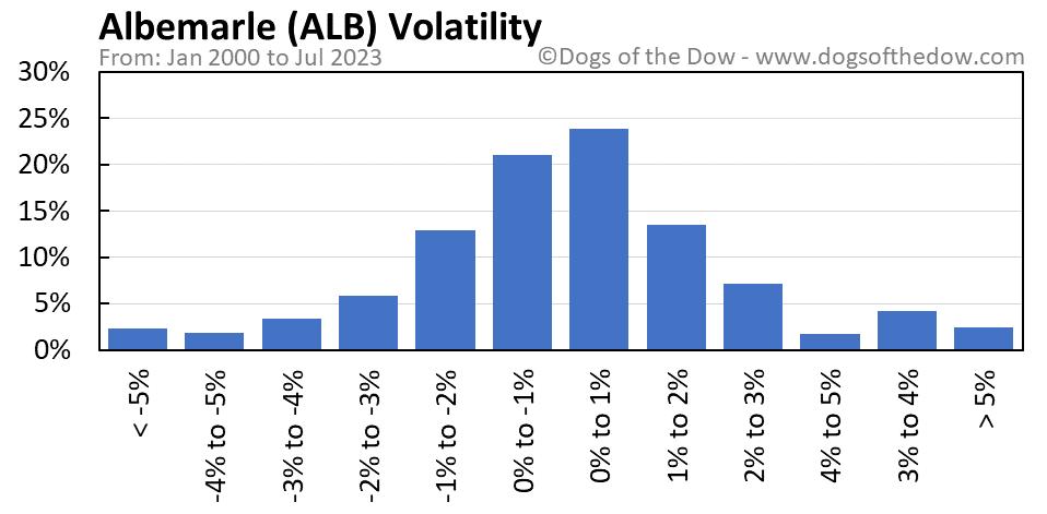 ALB volatility chart