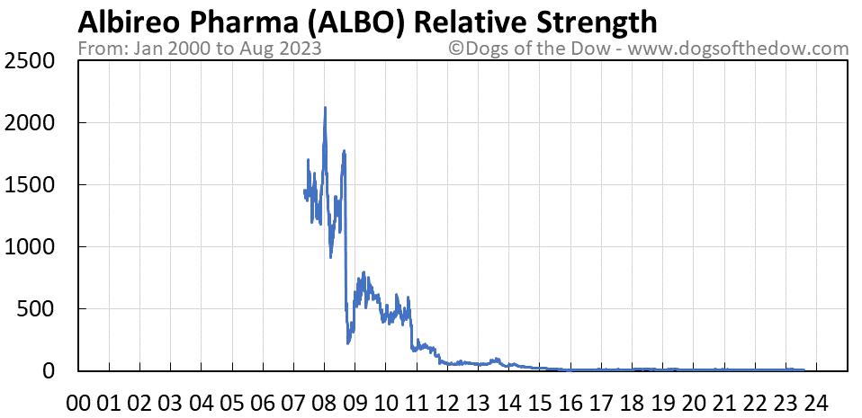 ALBO relative strength chart