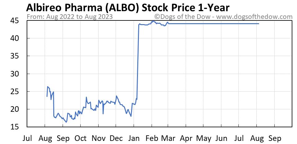 ALBO 1-year stock price chart