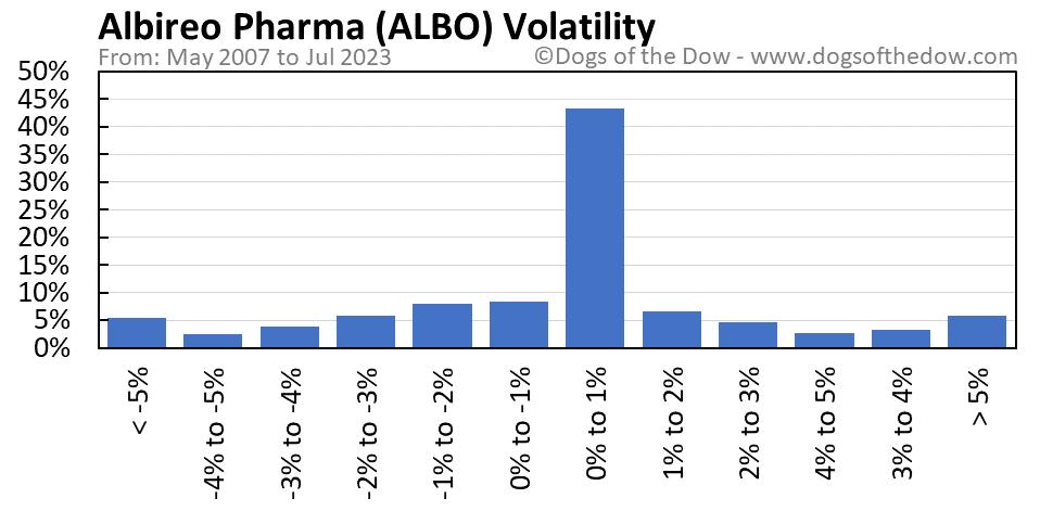 ALBO volatility chart