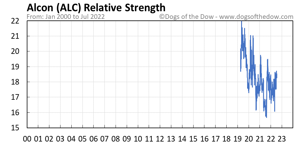 ALC relative strength chart