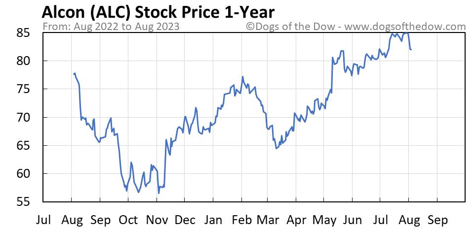 ALC 1-year stock price chart