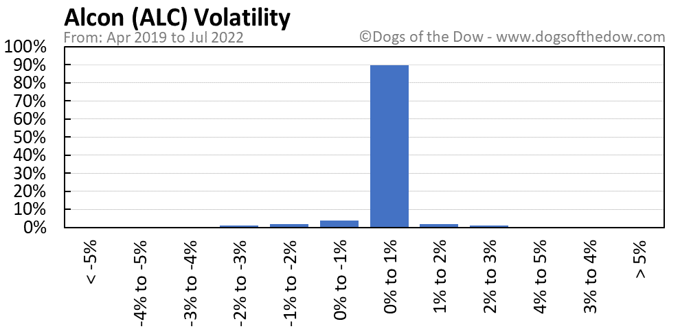 ALC volatility chart