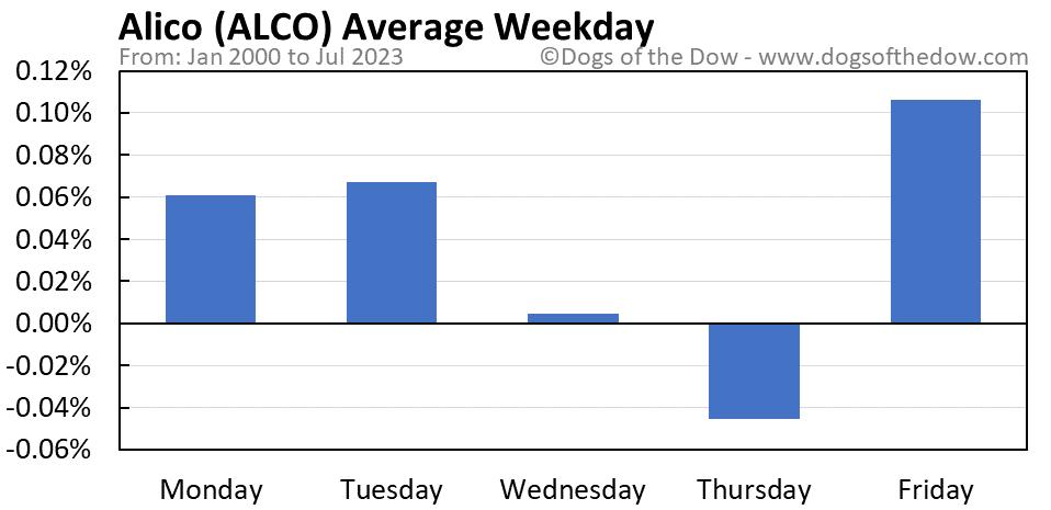 ALCO average weekday chart