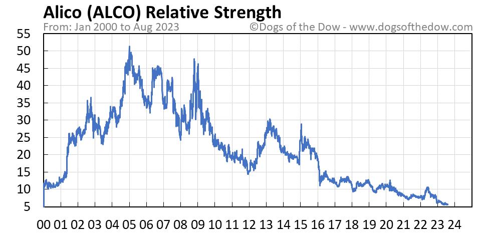 ALCO relative strength chart