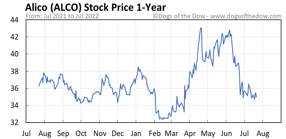 ALCO 1-year stock price chart