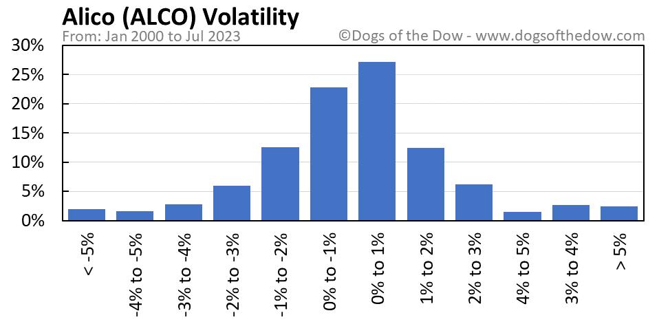 ALCO volatility chart