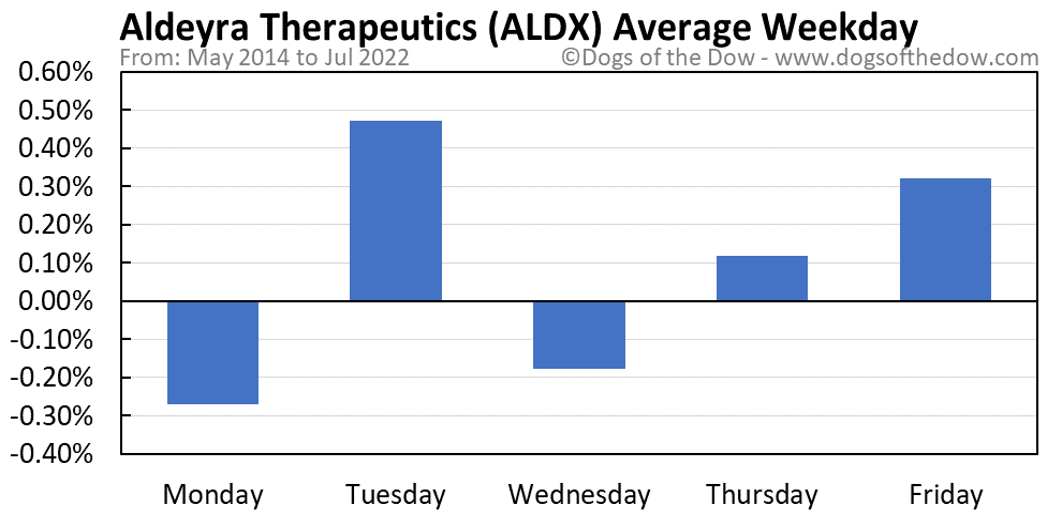 ALDX average weekday chart