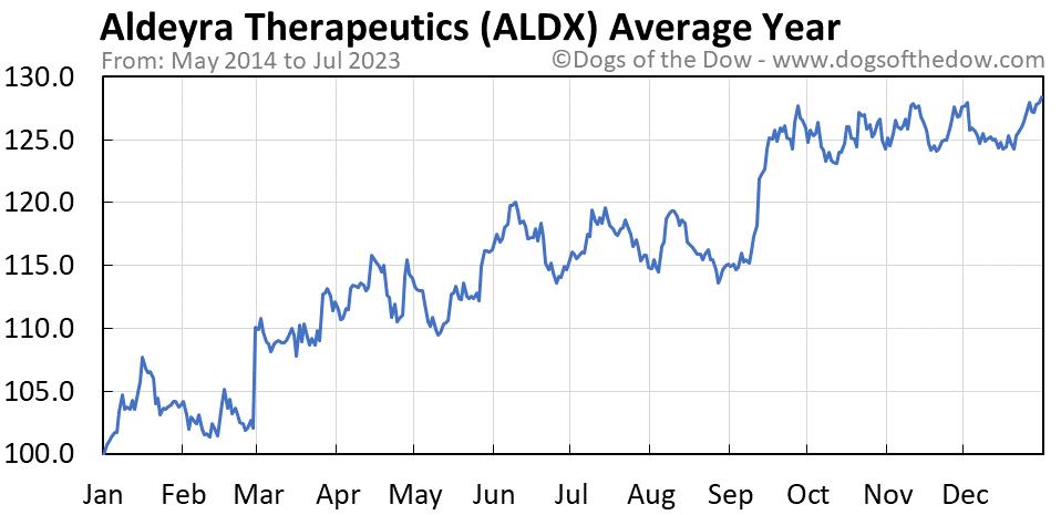ALDX average year chart