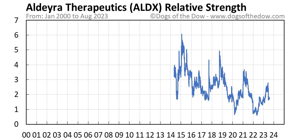 ALDX relative strength chart