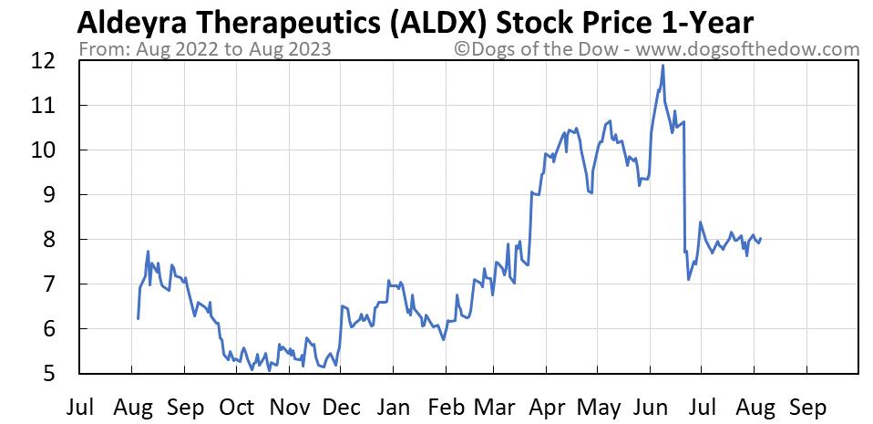 ALDX 1-year stock price chart