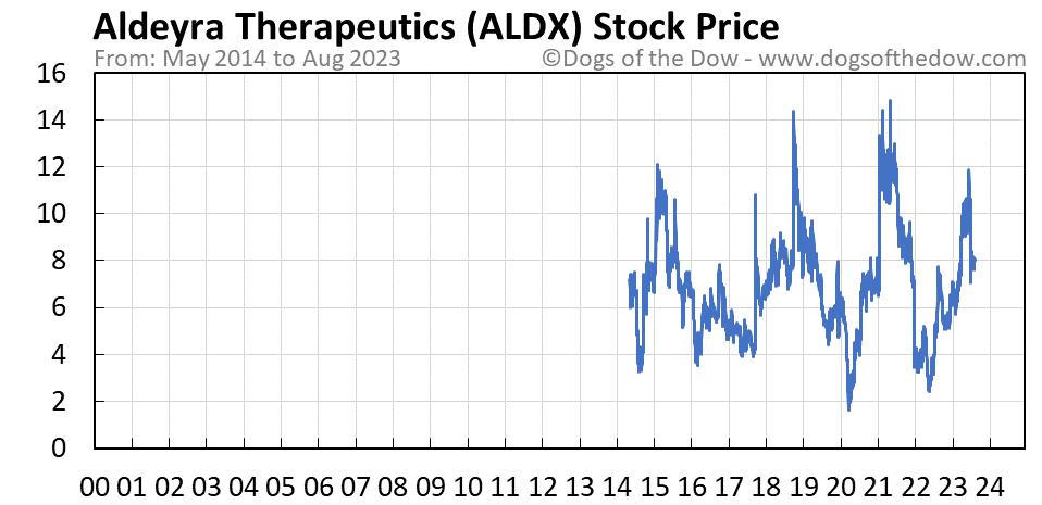 ALDX stock price chart