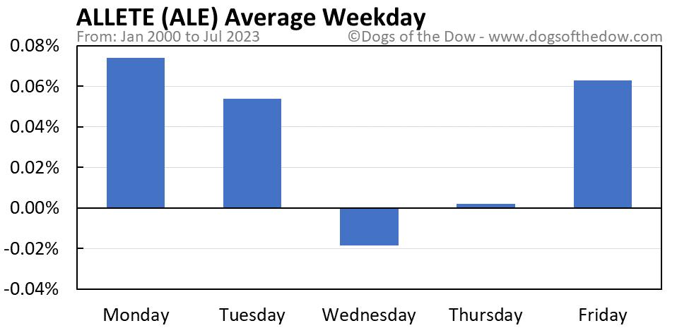 ALE average weekday chart