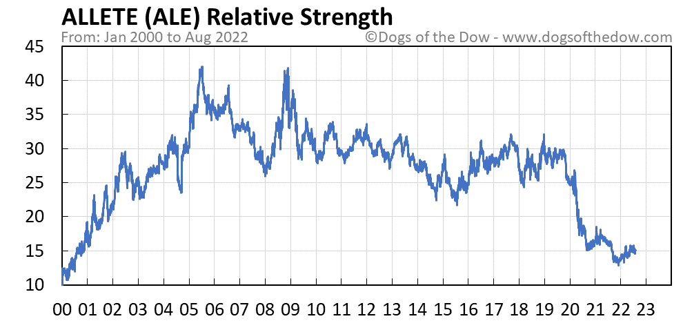 ALE relative strength chart