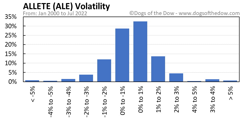 ALE volatility chart