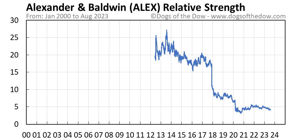 ALEX relative strength chart