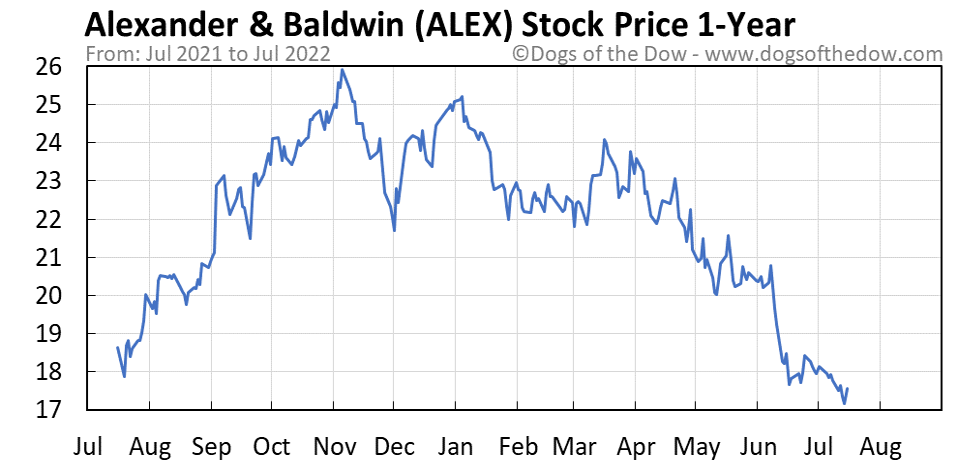 ALEX 1-year stock price chart