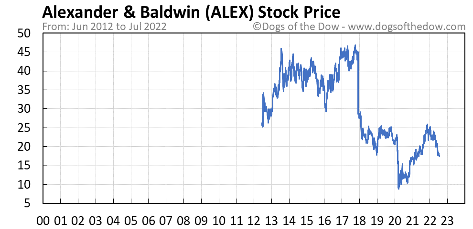ALEX stock price chart