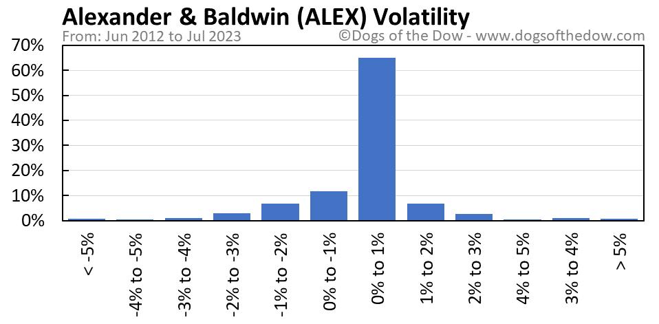 ALEX volatility chart