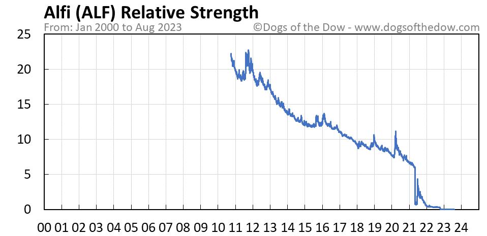 ALF relative strength chart