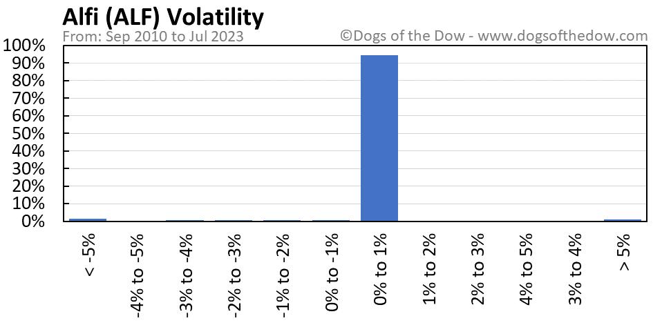 ALF volatility chart