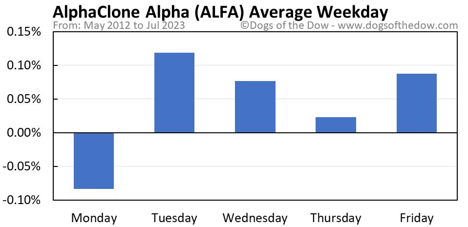 ALFA average weekday chart