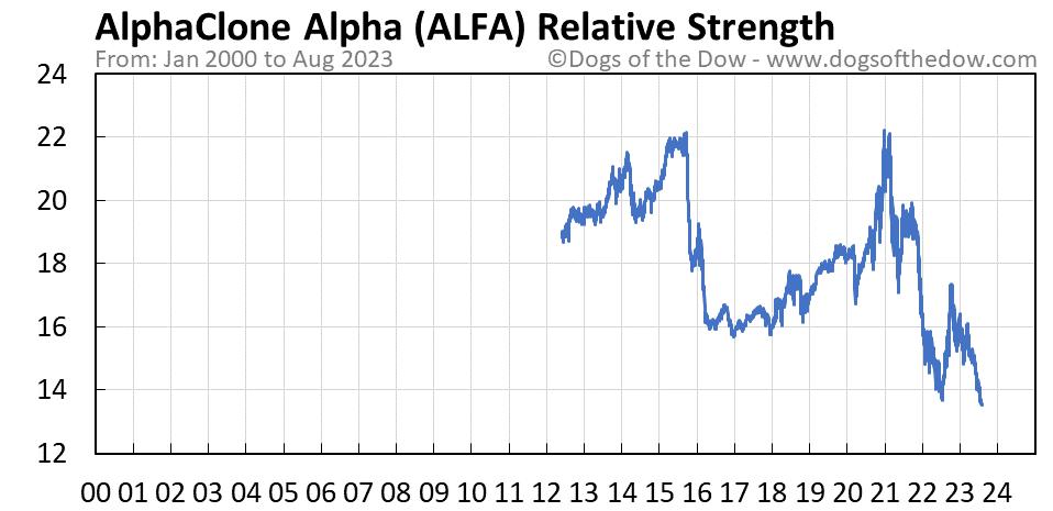 ALFA relative strength chart