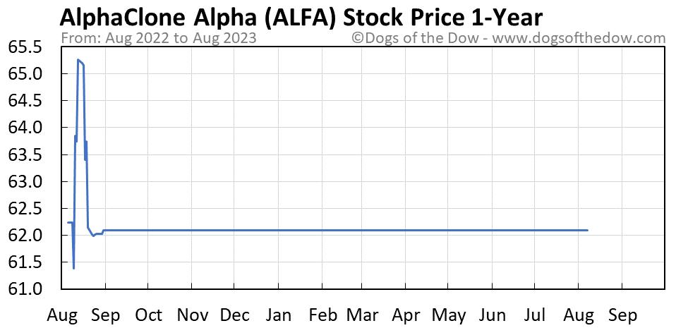 ALFA 1-year stock price chart