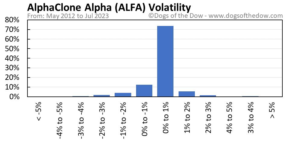 ALFA volatility chart