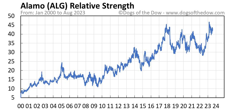 ALG relative strength chart