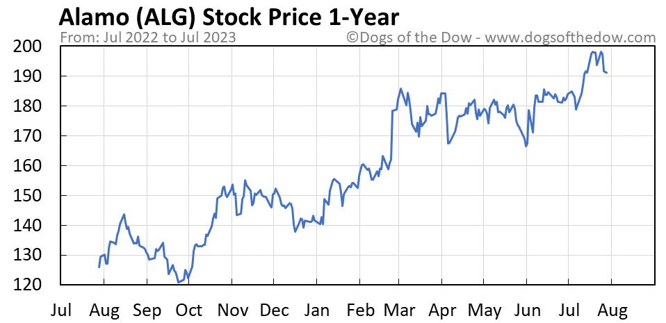 ALG 1-year stock price chart