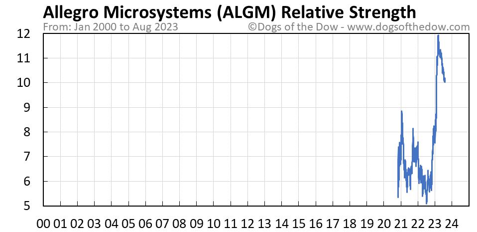 ALGM relative strength chart