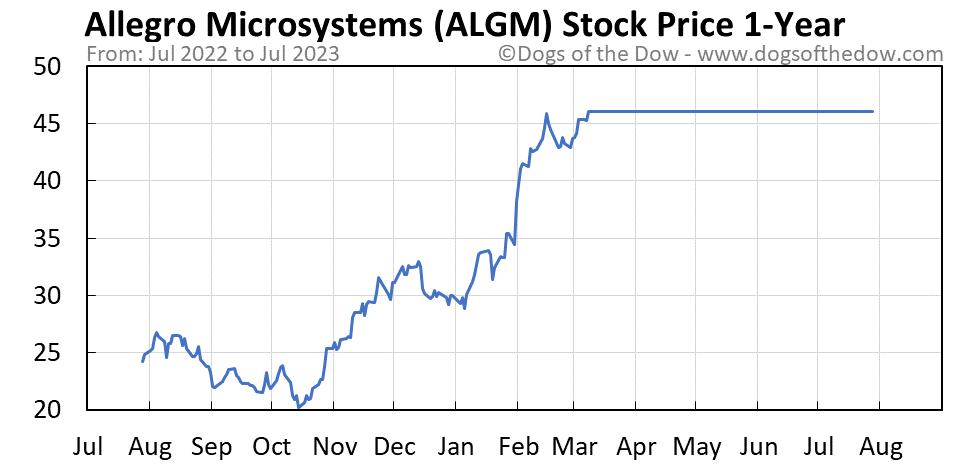 ALGM 1-year stock price chart
