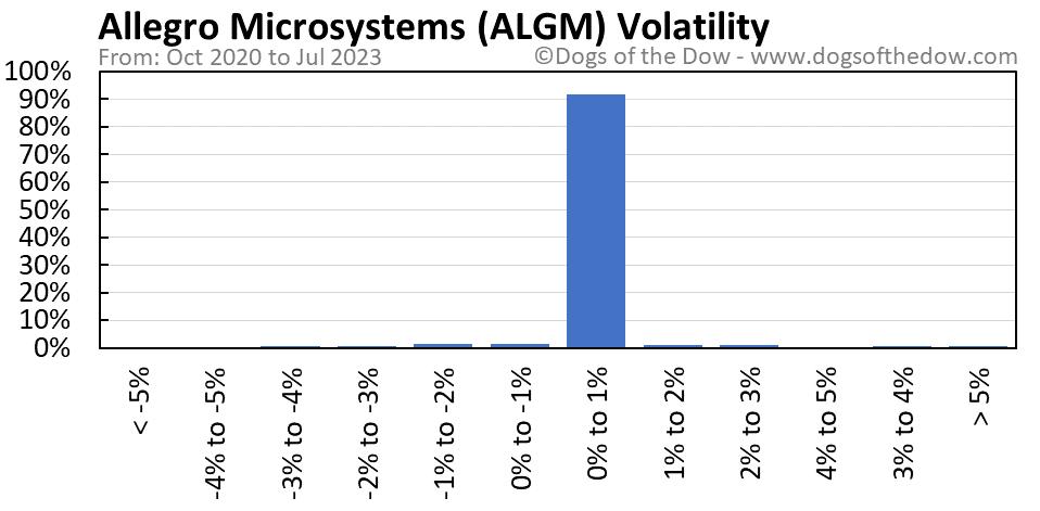 ALGM volatility chart