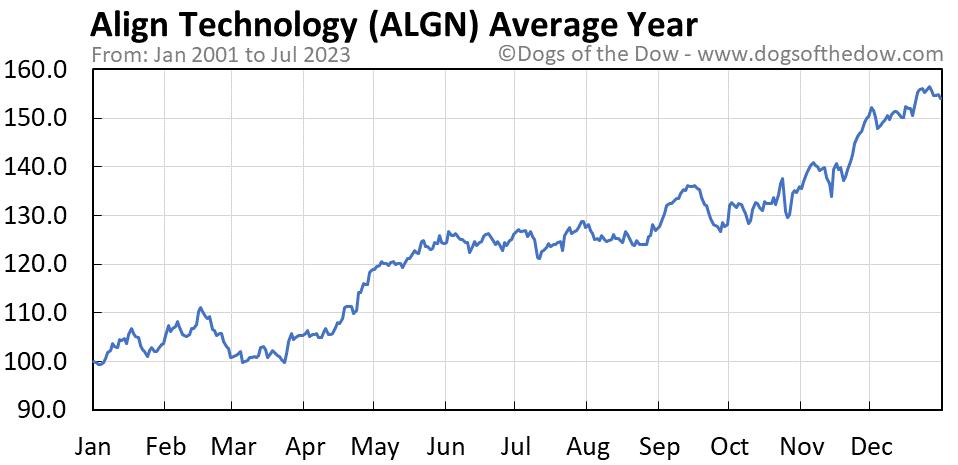 ALGN average year chart