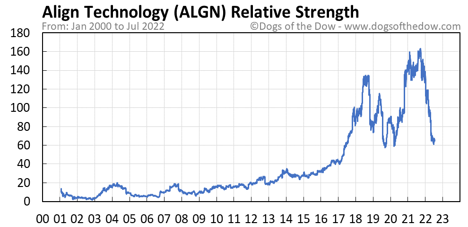 ALGN relative strength chart