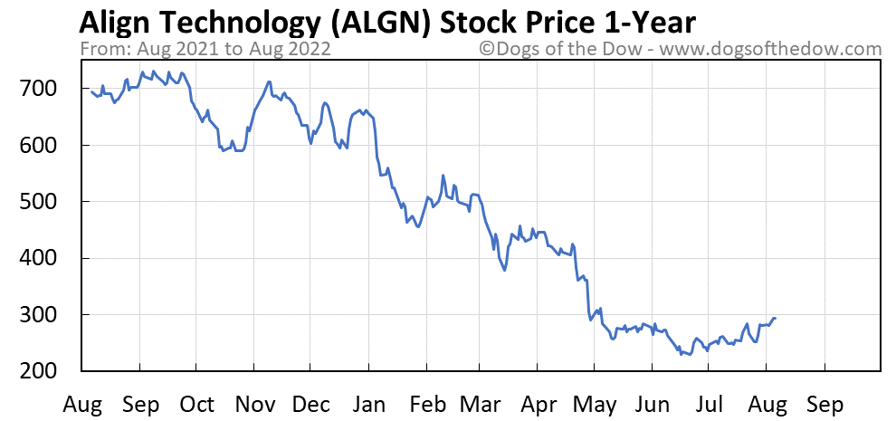 ALGN 1-year stock price chart