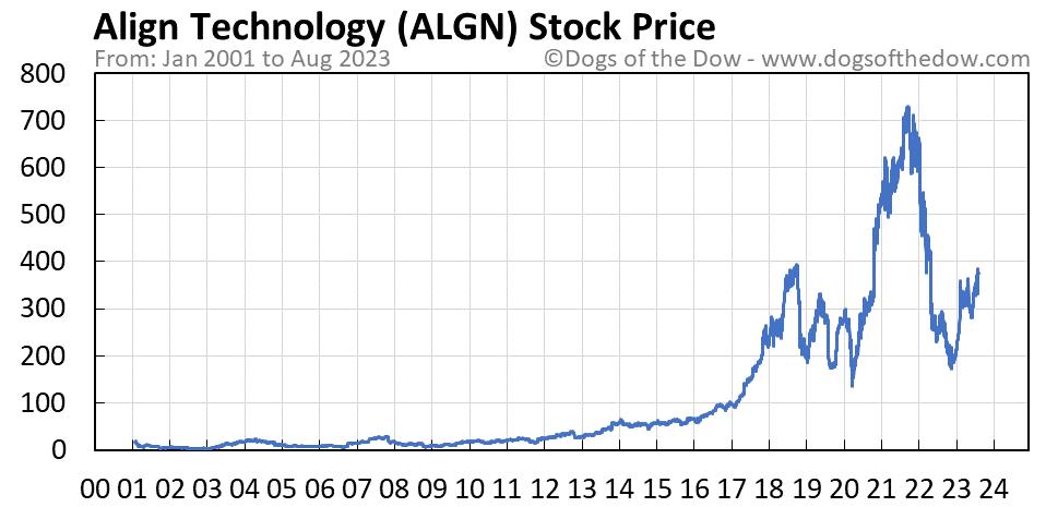 ALGN stock price chart