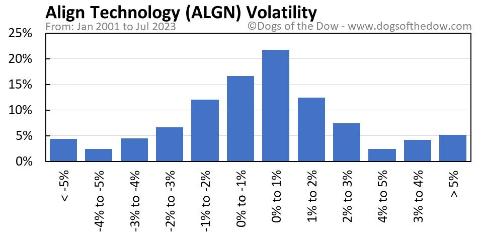 ALGN volatility chart