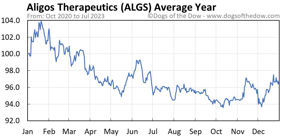 ALGS average year chart