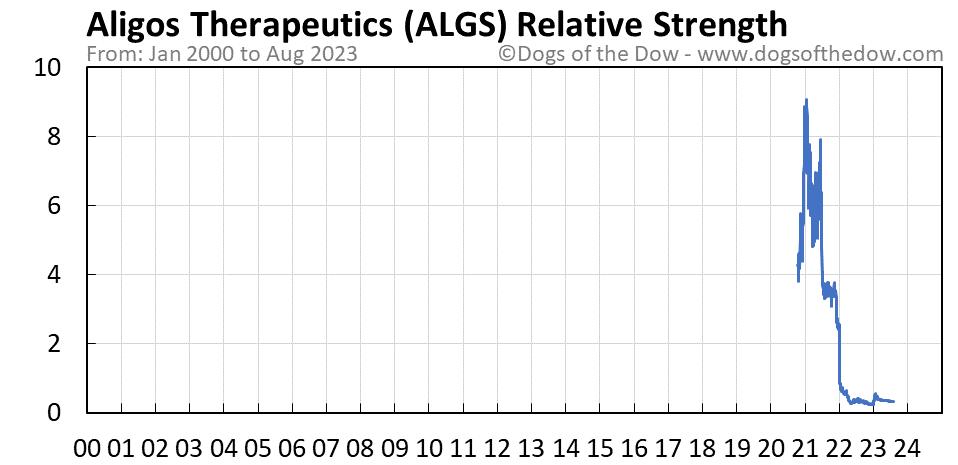 ALGS relative strength chart