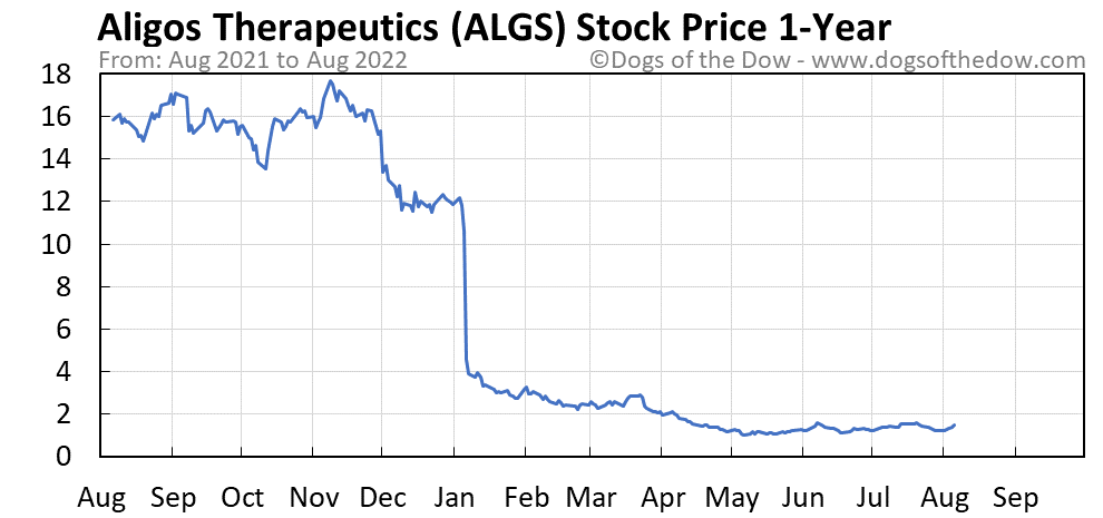 ALGS 1-year stock price chart