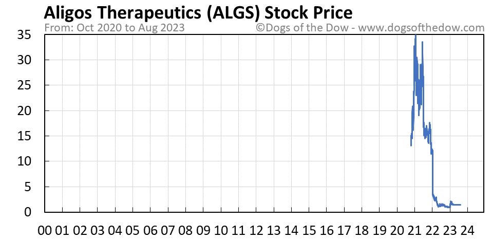 ALGS stock price chart