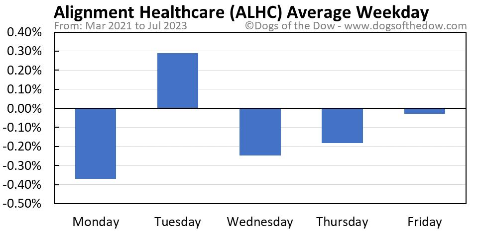 ALHC average weekday chart