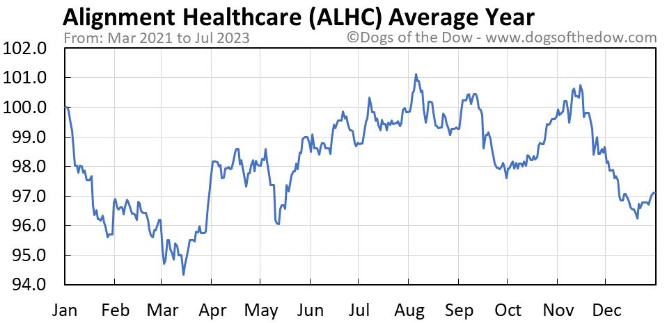 ALHC average year chart