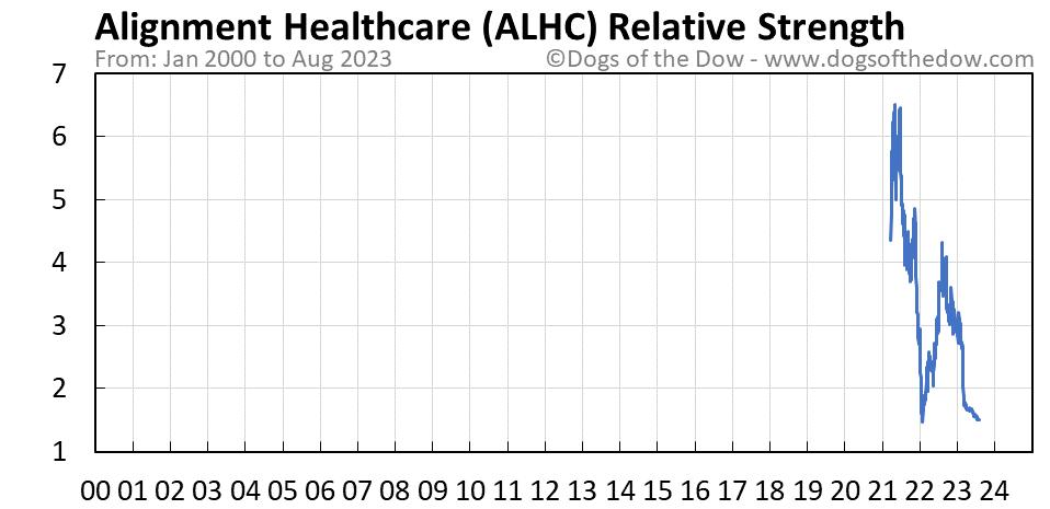 ALHC relative strength chart