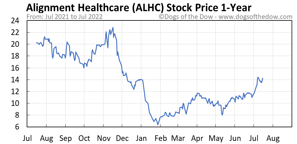 ALHC 1-year stock price chart