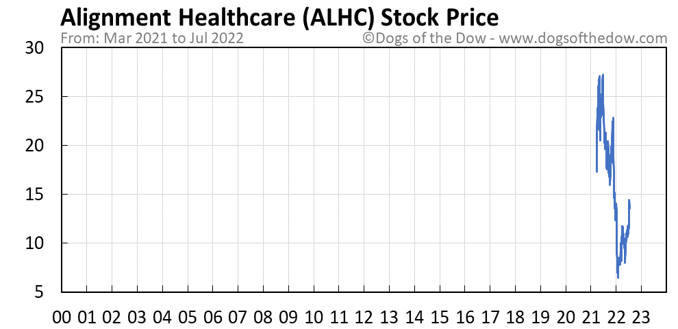 ALHC stock price chart
