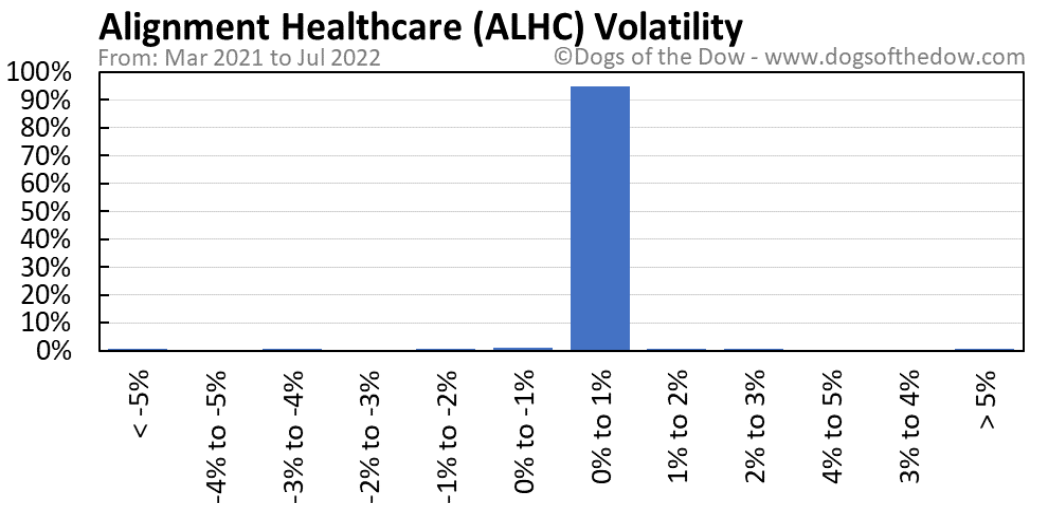 ALHC volatility chart
