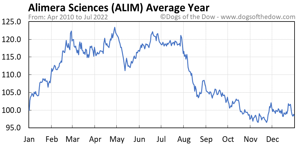 ALIM average year chart
